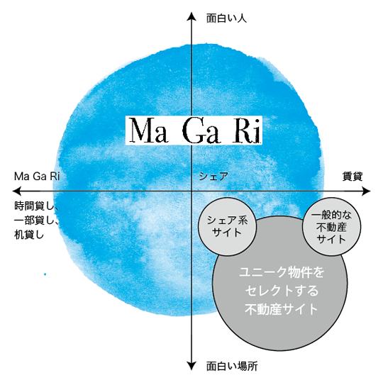 MaGaRiの射程